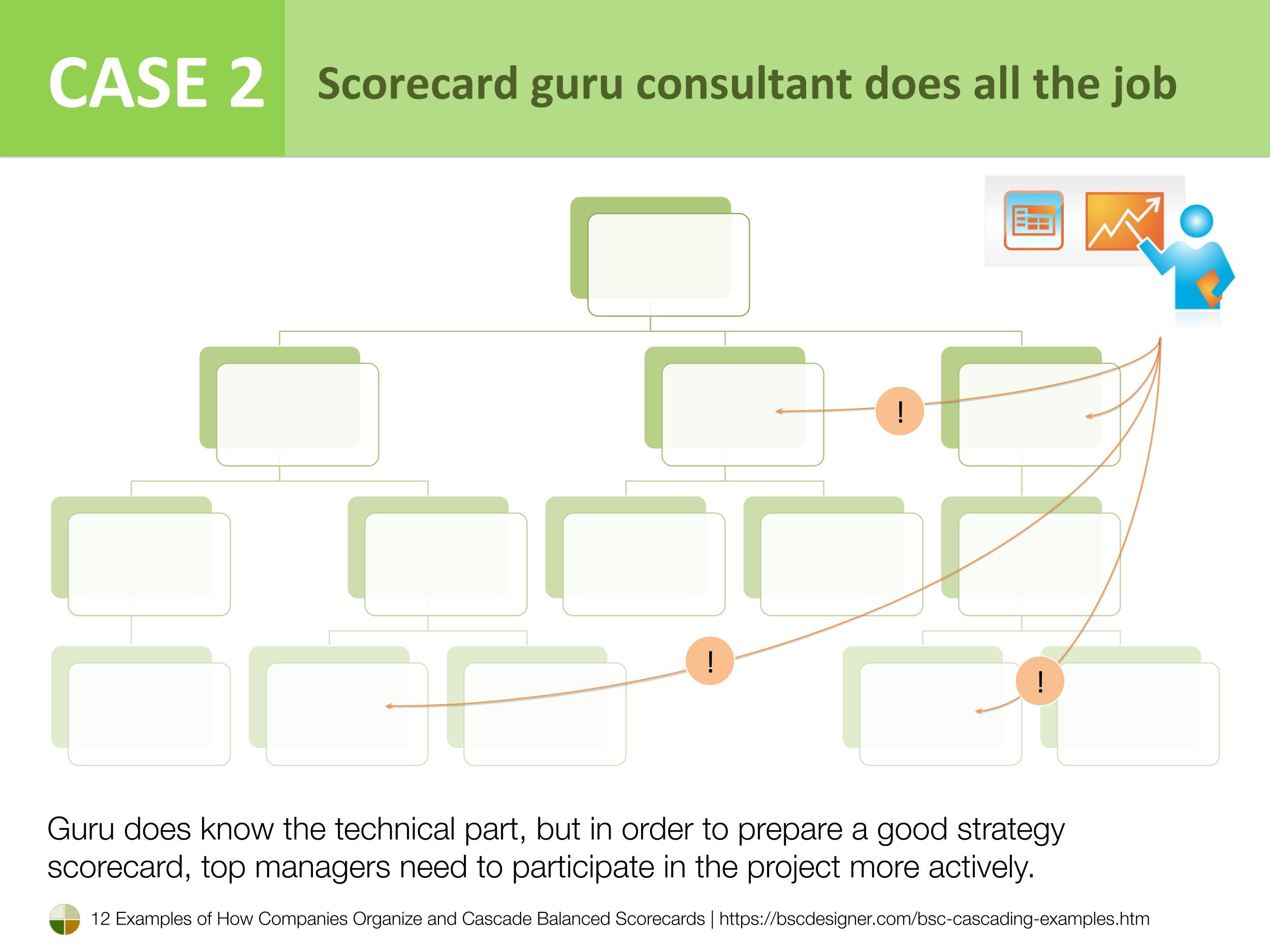 Case 2 - Scorecard guru consultant does all the job