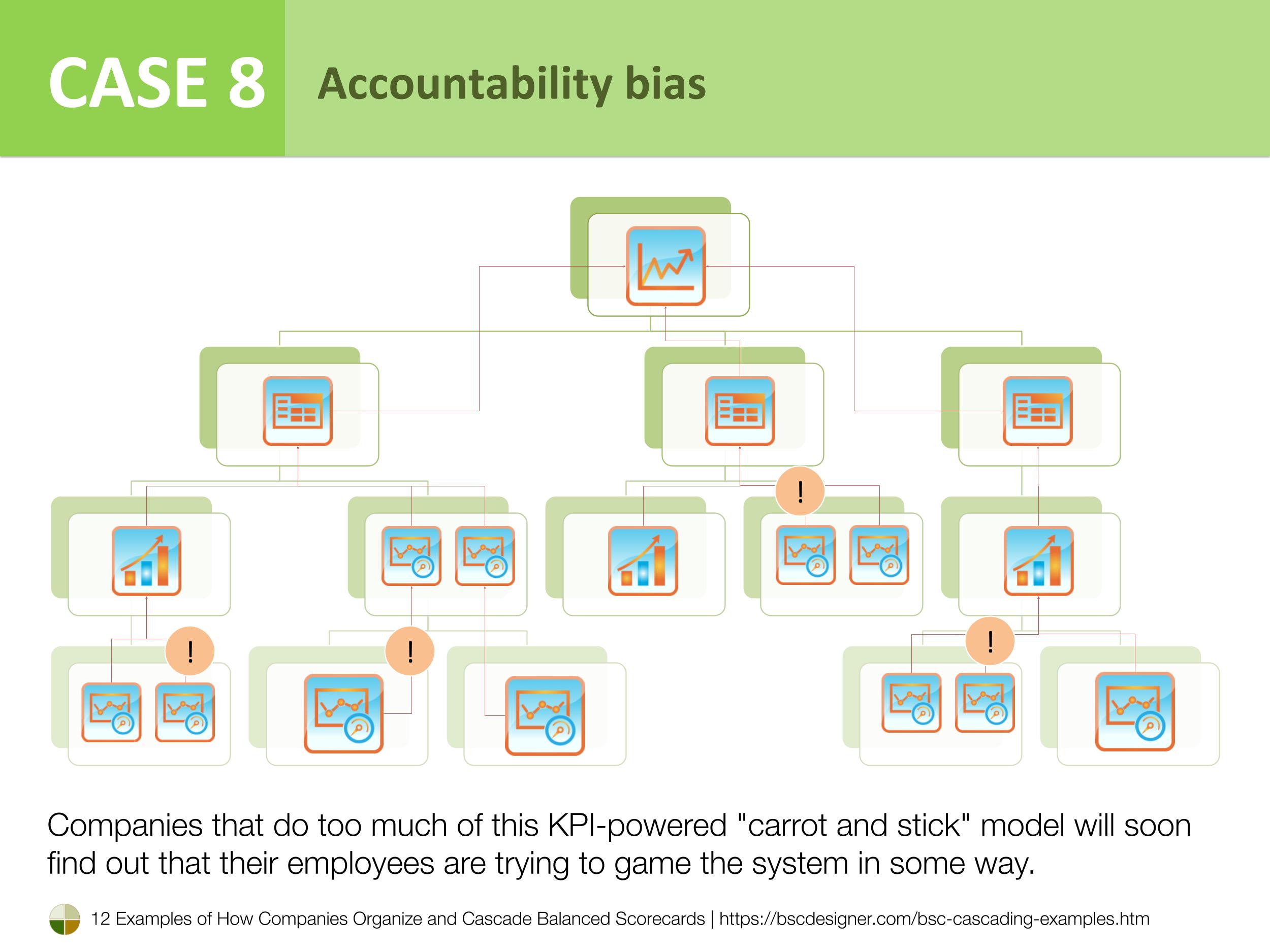 Case 8 - Accountability bias