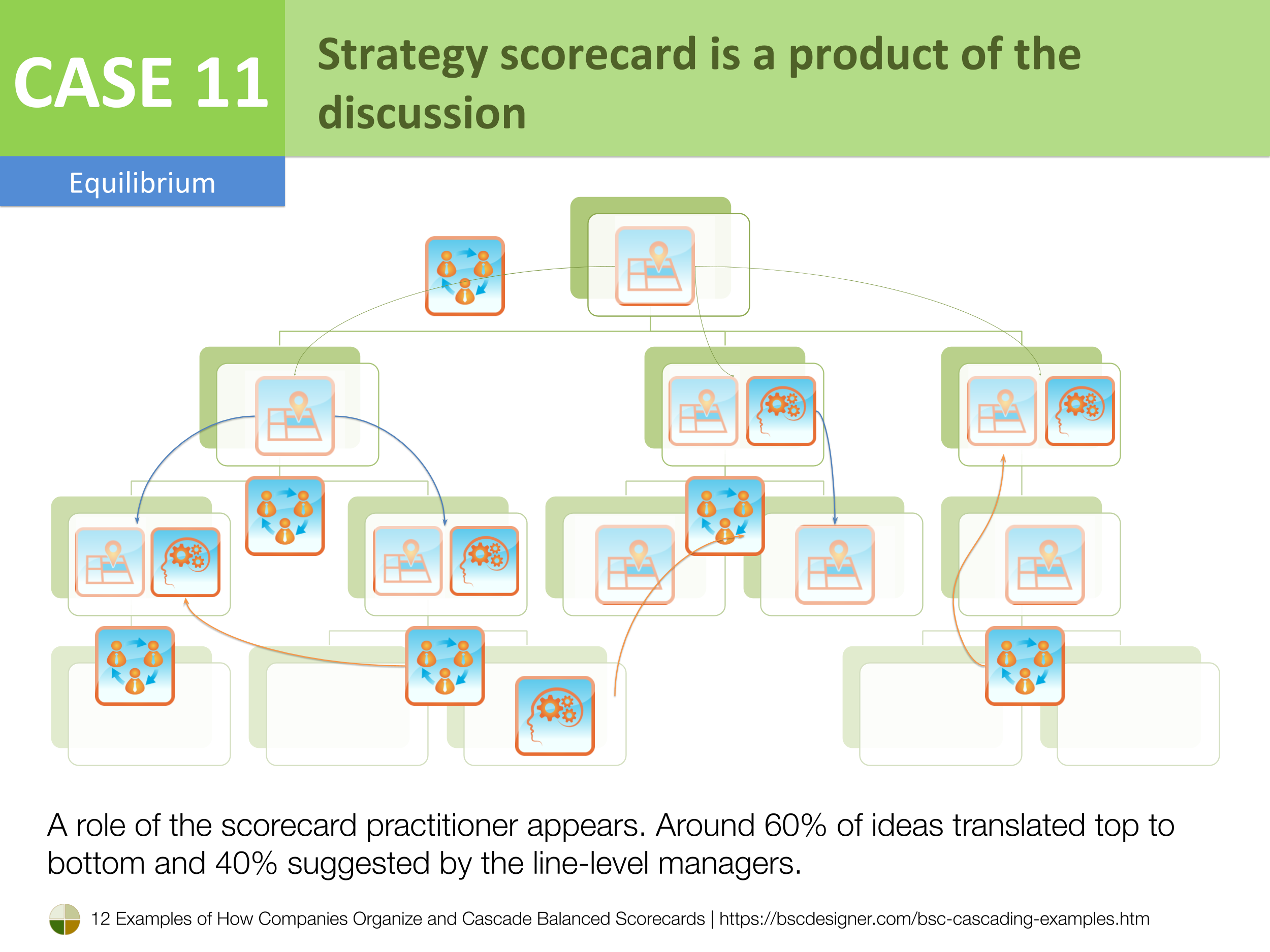 Case 11 - Strategy scorecard is a product of the discussion