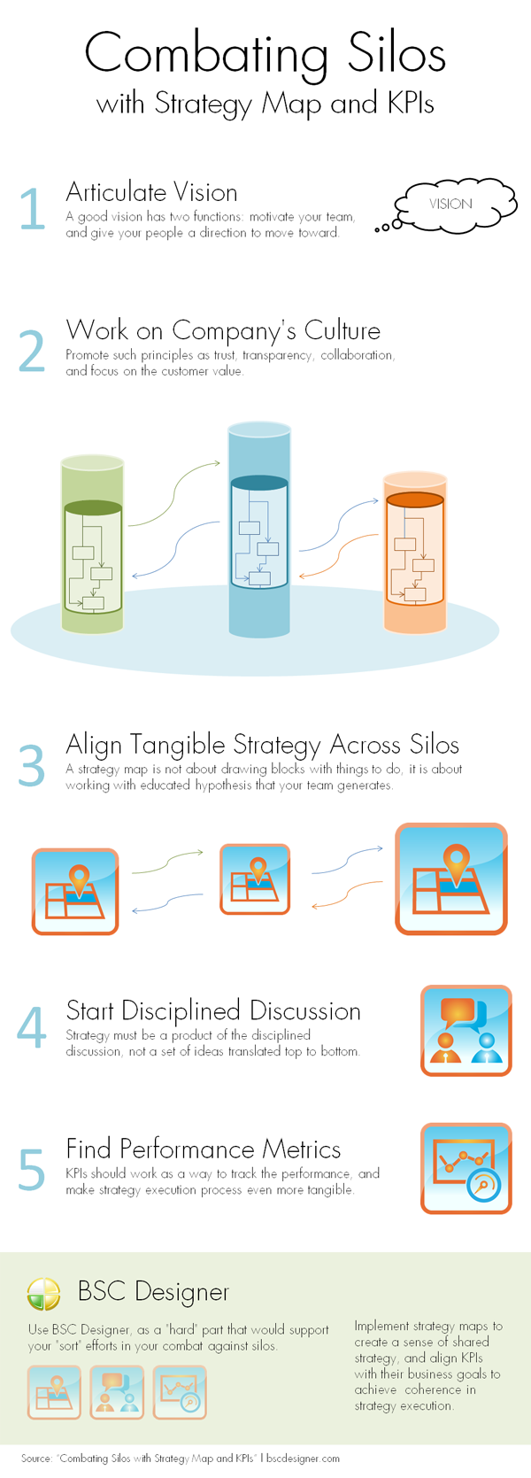 Combat Silos with KPIs and Strategy Maps