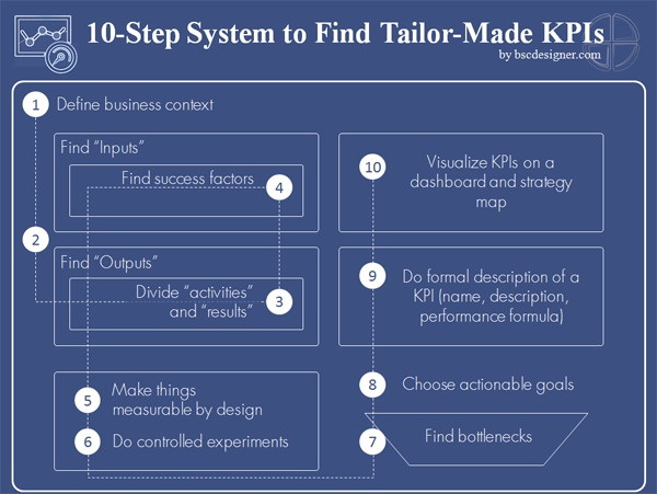 10-Step System to Find Tailor-Made Key Performance Indicators