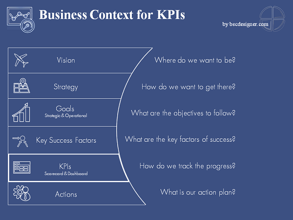 Business Context for KPIs. From vision and business goals to KPIs and action plans.