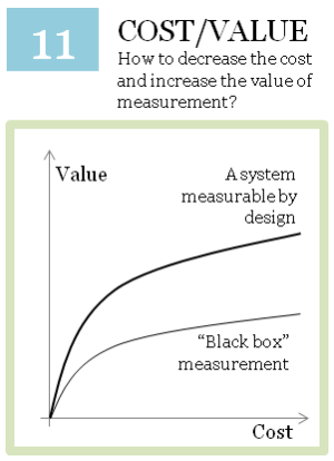 Cost vs. value of measurement
