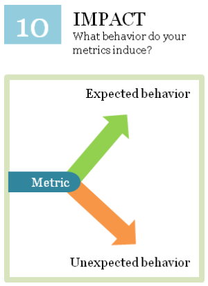 Impact of the metrics on your team