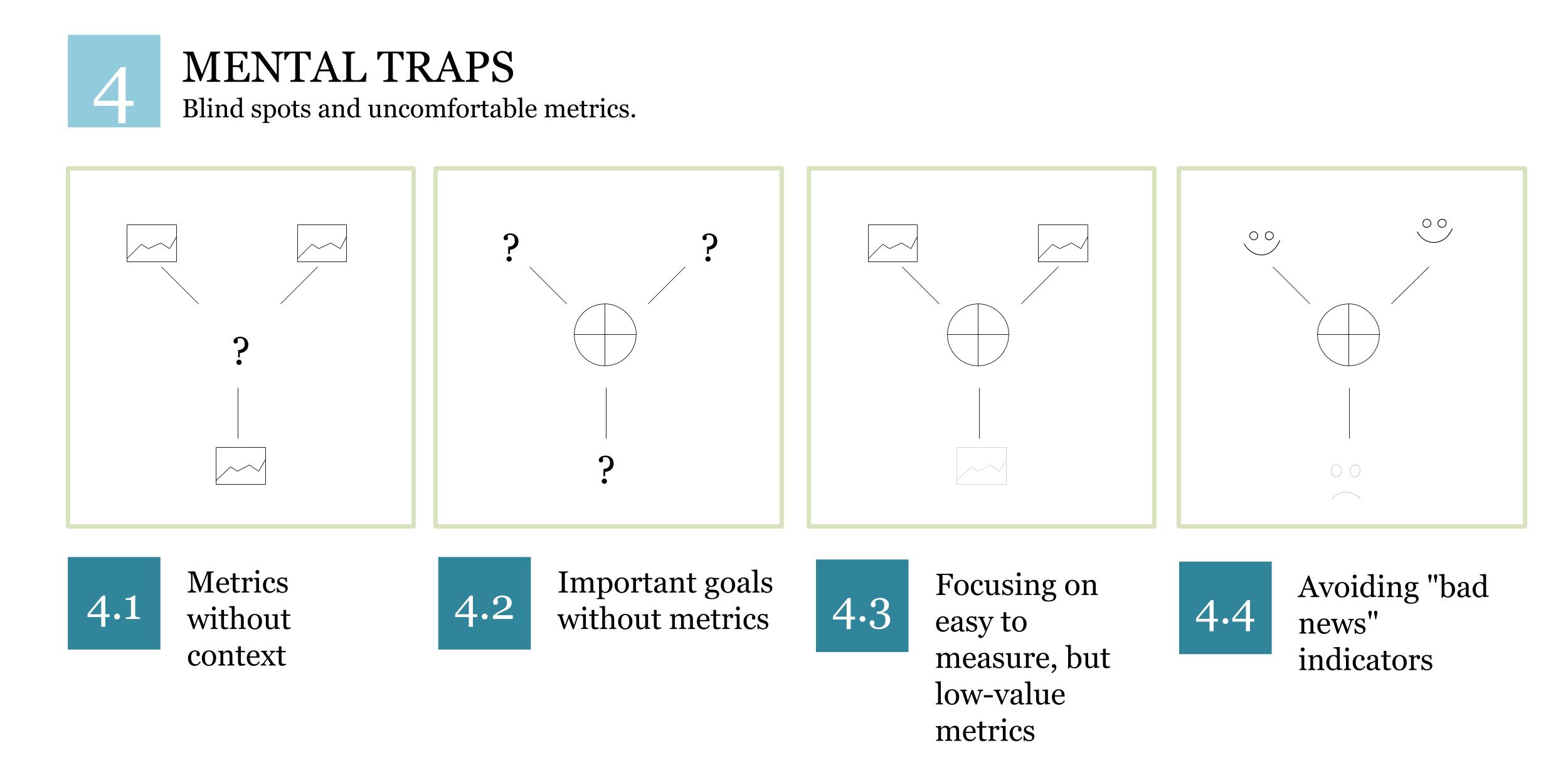 Mental Traps KPI System