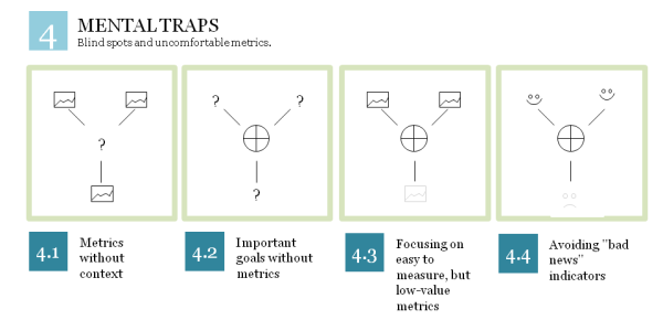 Understand the risk of mental traps with KPIs