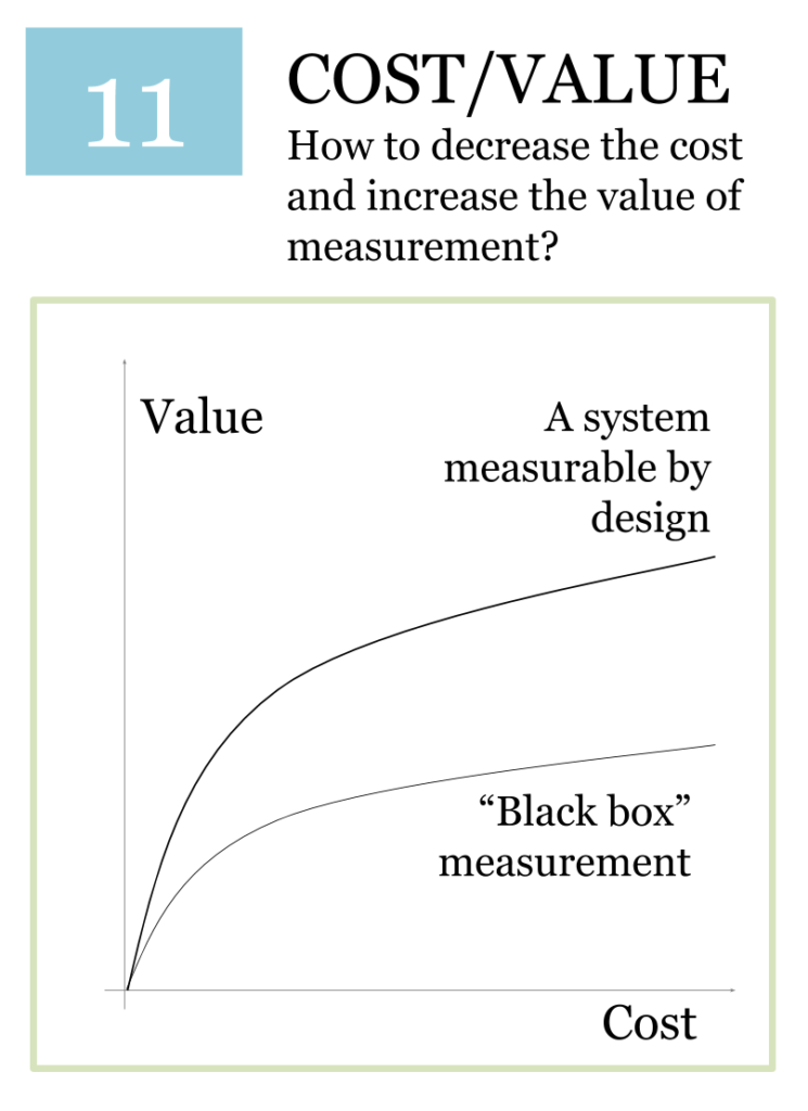 Metric - Balancing Cost and Value
