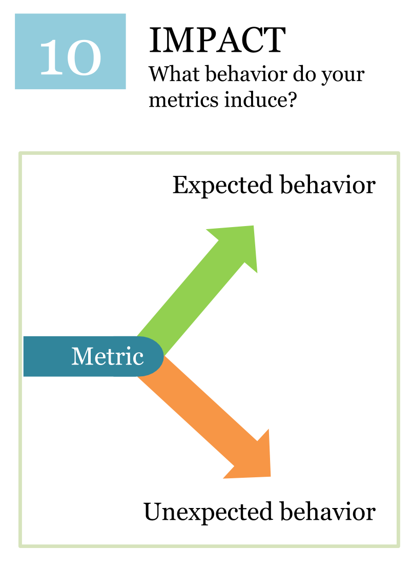 Measuring the impact - KPI System
