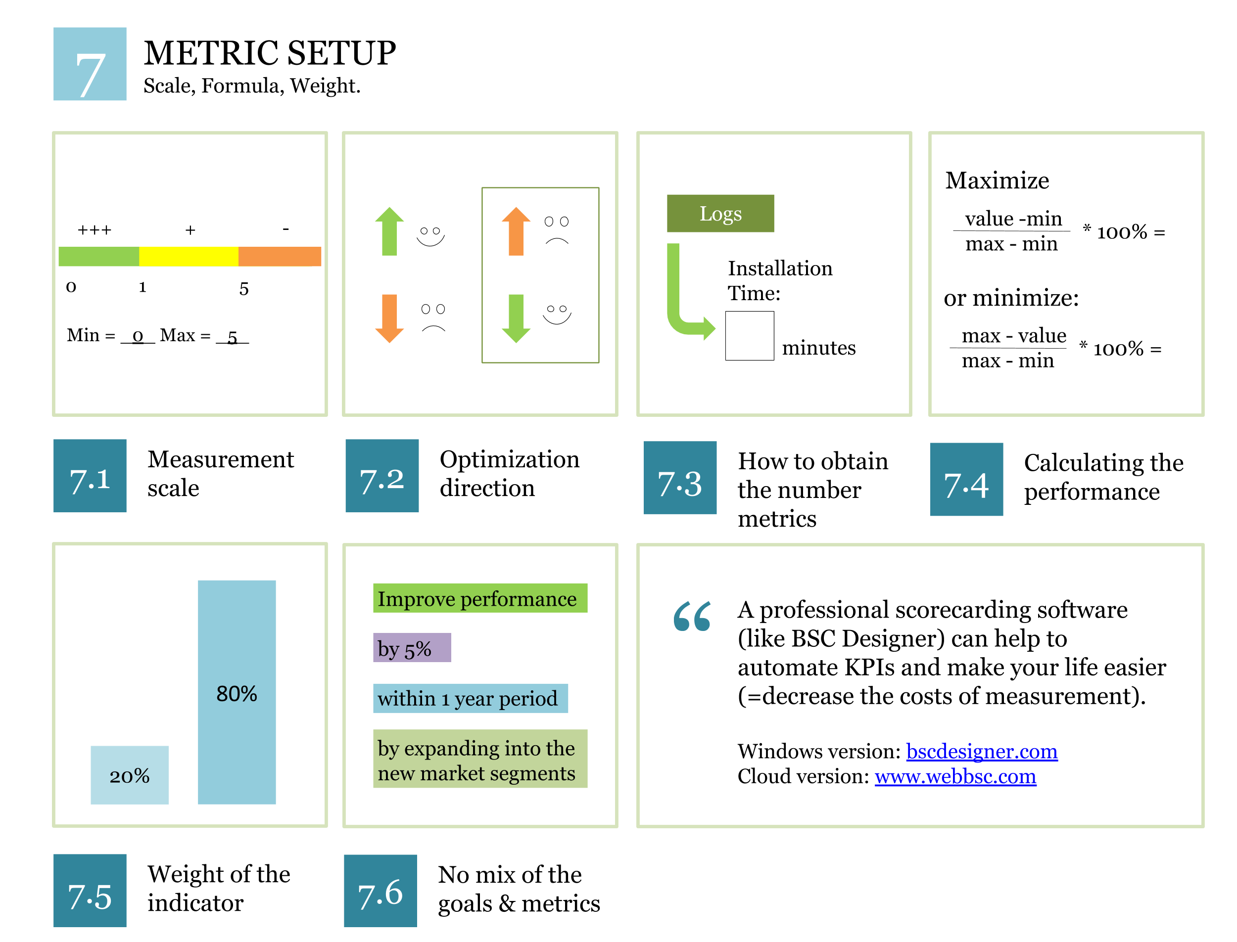 12 Steps System For The Most Challenging Metrics And Kpis