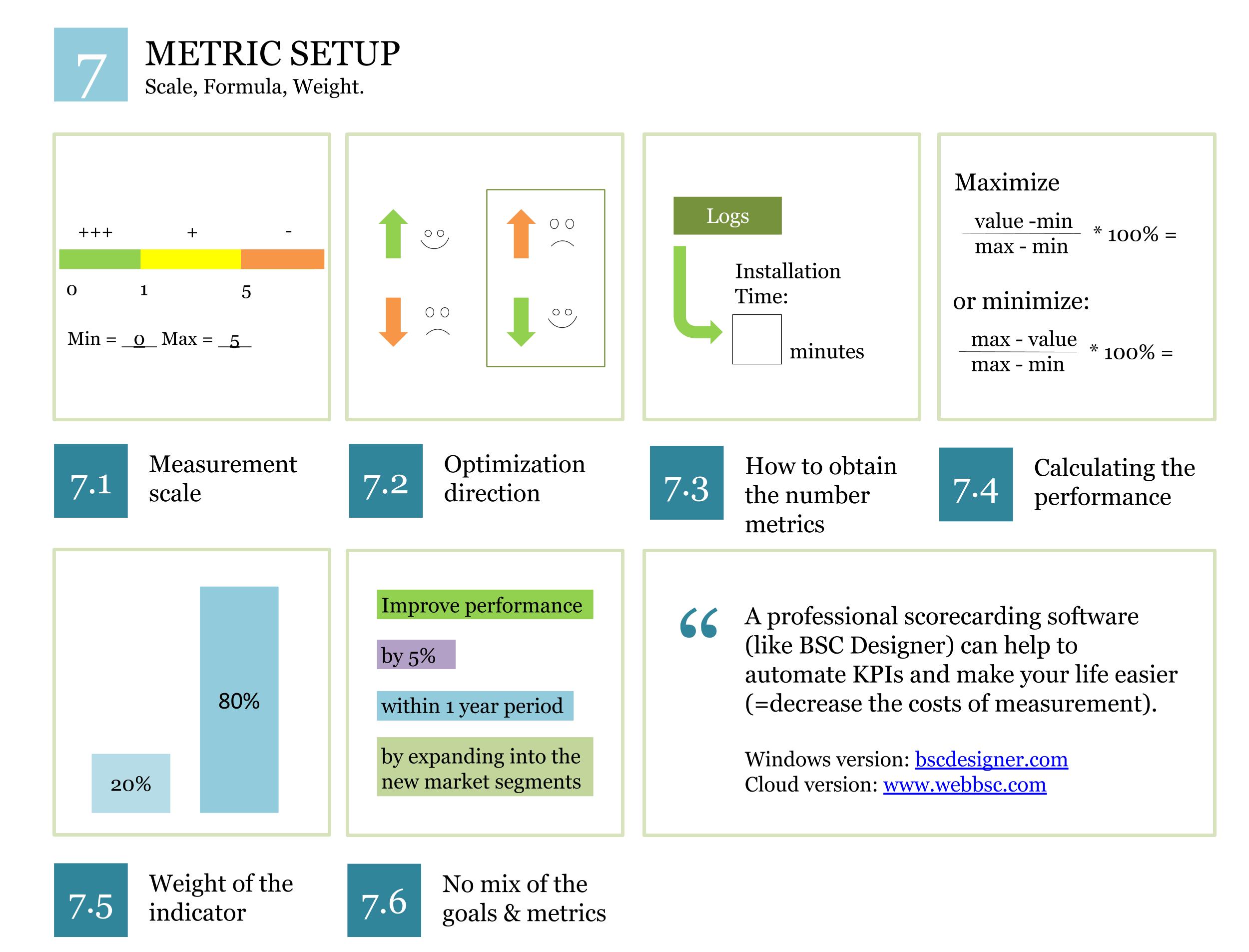 Metric Setup KPI System