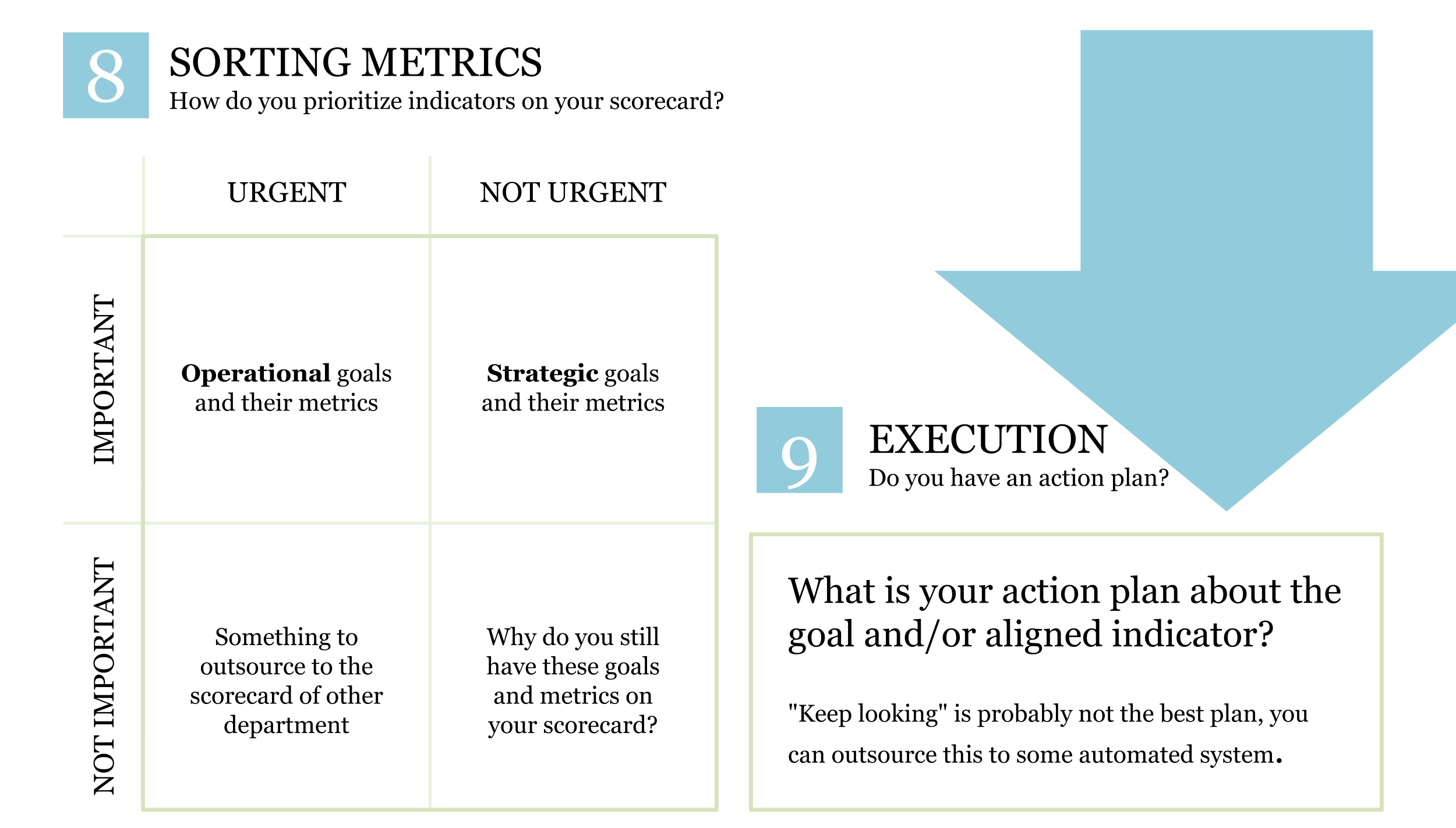Sorting Metrics and Action Plan Execution - KPI System