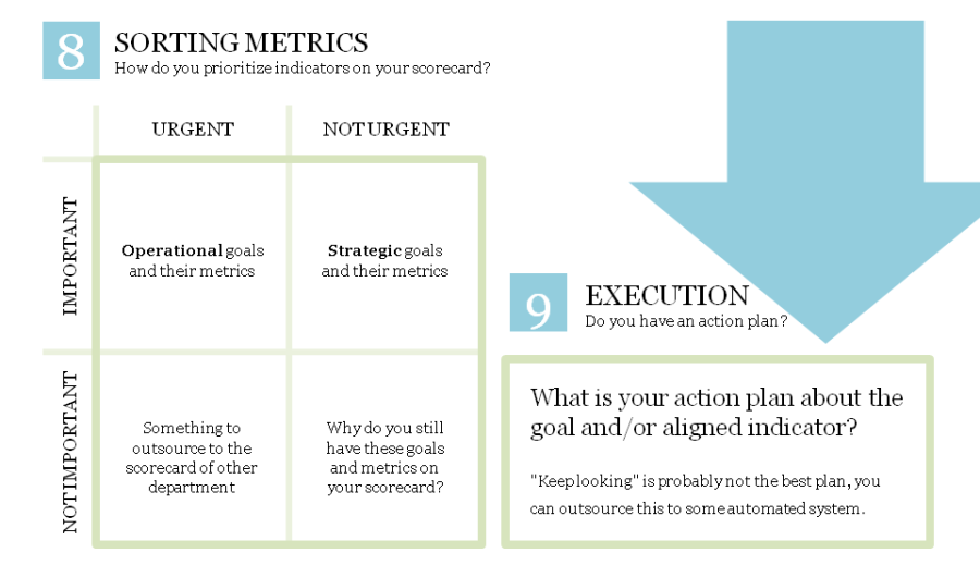 Sorting metrics into strategic, operation. Action plan for the KPI is needed