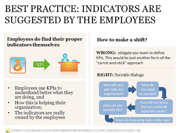 Как уйти от стиля управления кнутом и пряником? Лучший способ: KPI предлагают сотрудники.