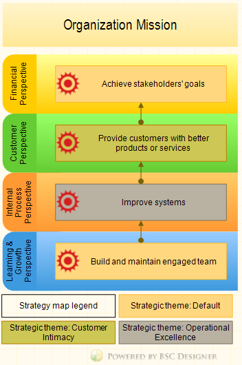 An example of strategy map for a CEO