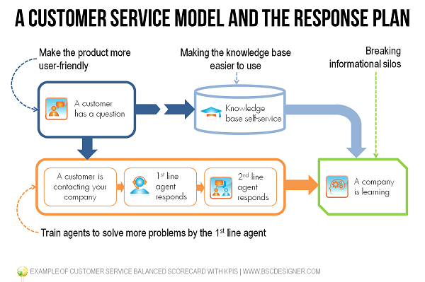 Example of customer service balanced scorecard with kpis for Client service plan template