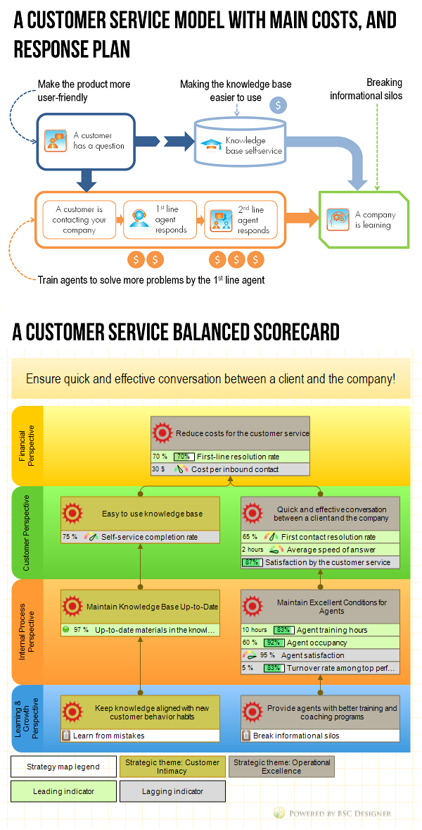 example of customer service balanced scorecard with kpis bsc designer