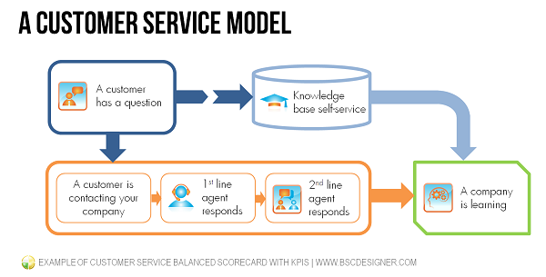 Before building a customer service Balanced Scorecard, draw a general business model