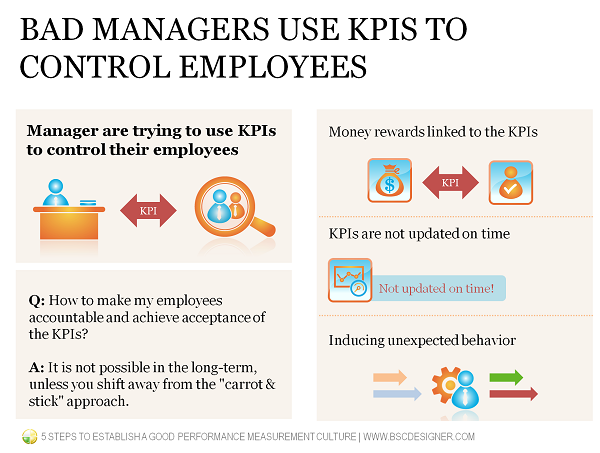 Bad managers use KPIs to control employees