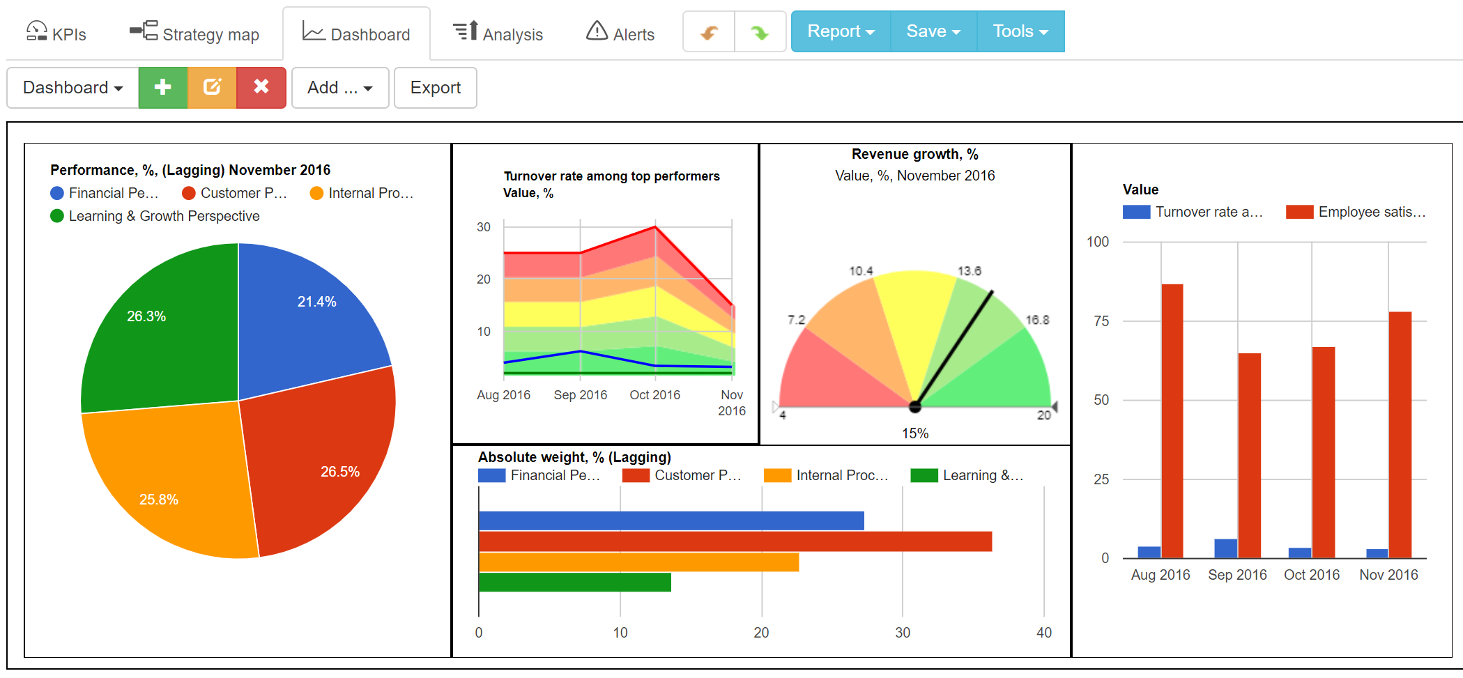 An example of CEO scorecard dashboard