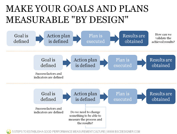 From just a process to the processes and goals measured by design