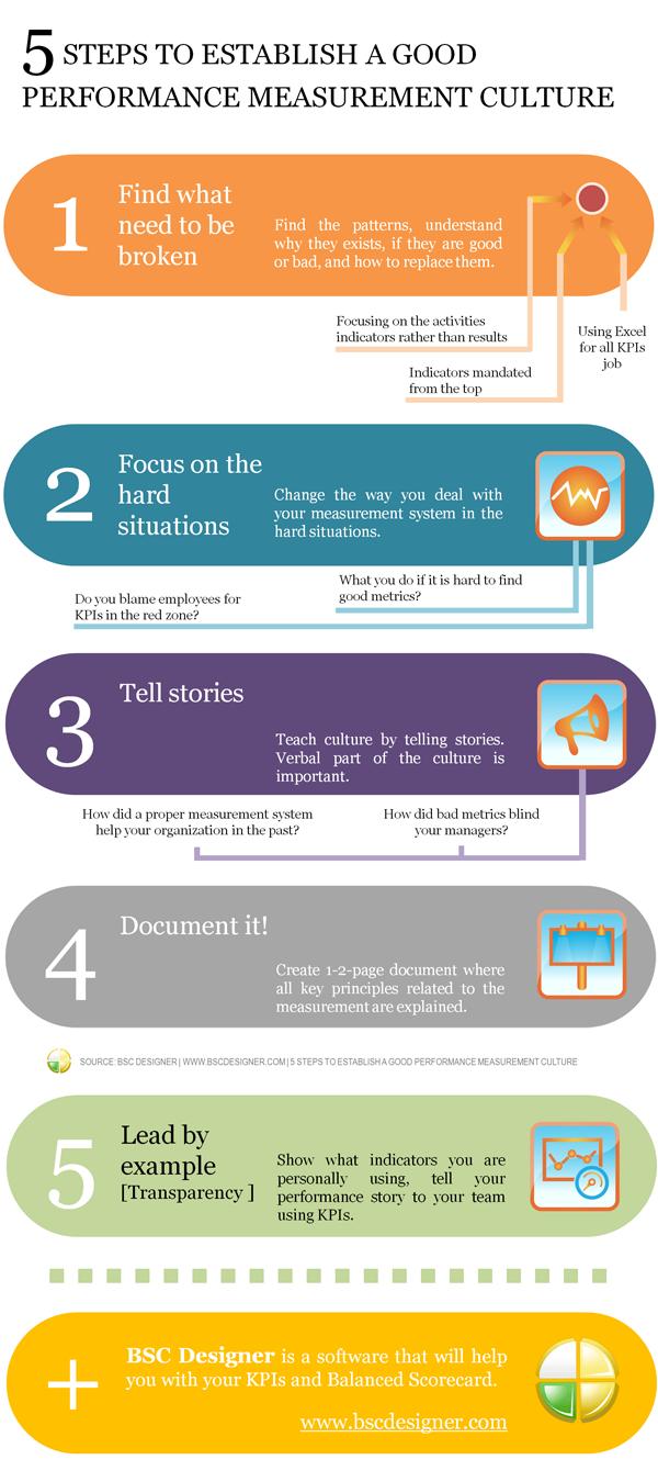 Infographic: 5 Steps to Establish a Good Performance Measurement Culture