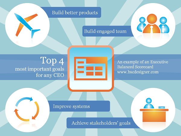 Top 4 Most Important Goals Strategies For Any Ceo