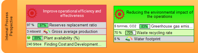 Energy product scorecard - Internal Processes Perspective