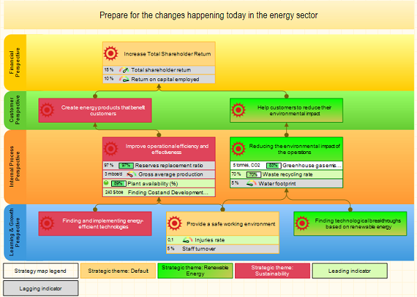 Energy Production Strategy Map and Scorecard