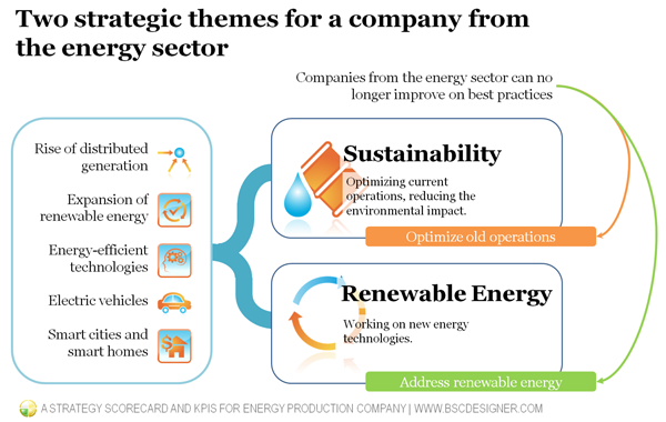 Two strategic themes for a company fromthe energy sector
