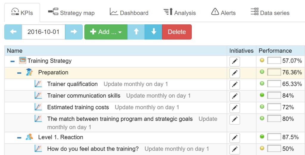 Training preparation KPIs example