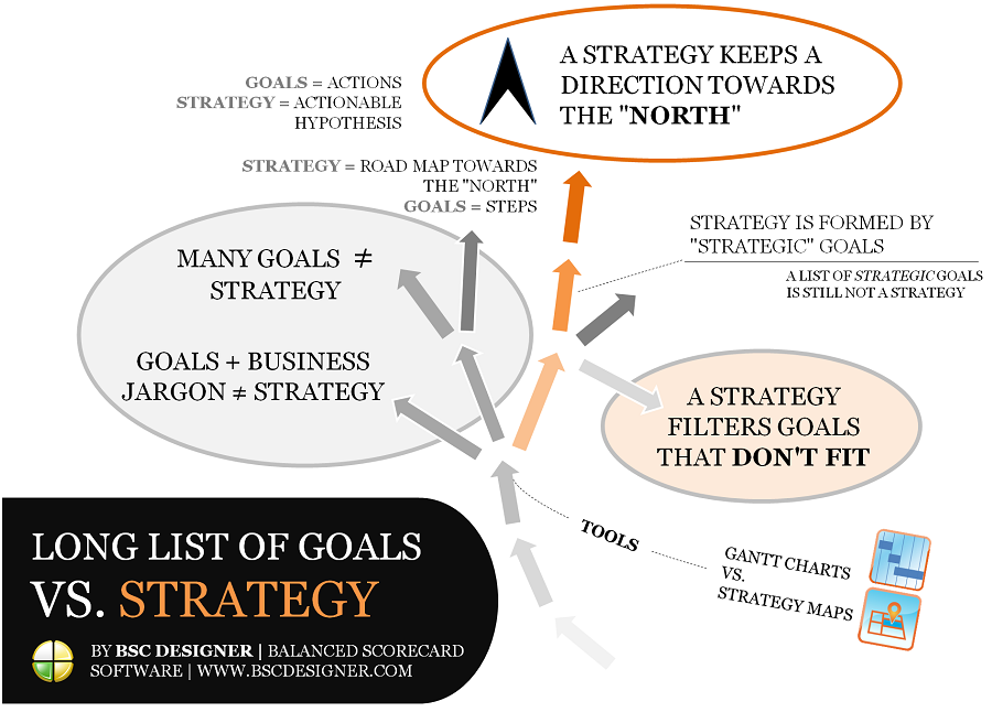 The Differences Between a List of Goals and a Strategy