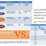 Strategy scorecard software vs. project management software