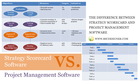 Strategy scorecard software vs. project management software