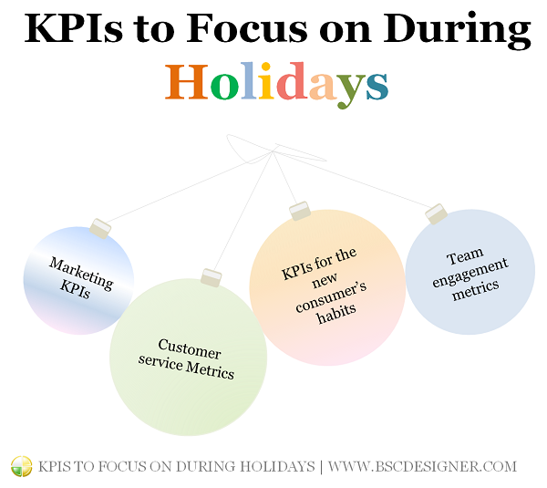 Proper KPIs will help to keep an eye on business performance during holidays period