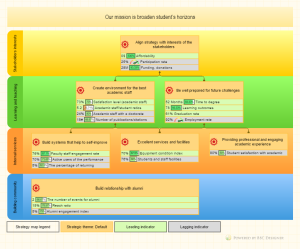 University strategy map example