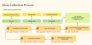 Process map shows the way innovative ideas are collected and tested in your organization
