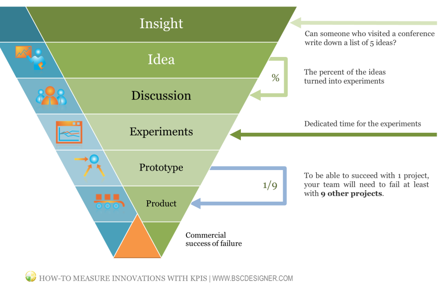 How to find good KPIs for measuring innovations