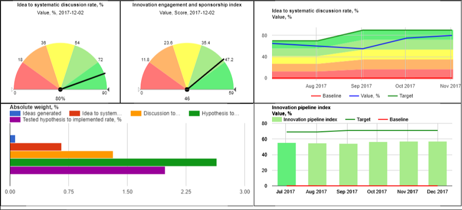 Performance dashboard for innovations