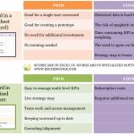 KPI scorecard in spreadsheets like Excel vs. KPI scorecard in specialized software: PROs and CONs