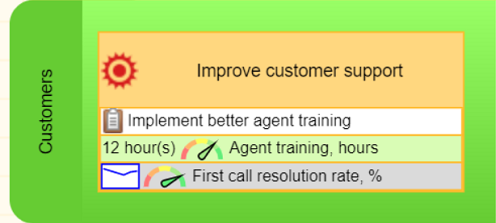 Improve customer support goal on the map with an initiative, leading, and lagging KPIs