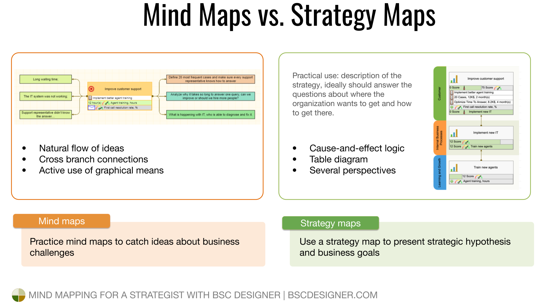 Catch random ideas with mind map and present business goals with cause-and-effect logic on a strategy map.