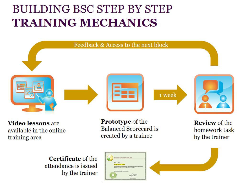 Building BSC Step by Step - Training Mechanics
