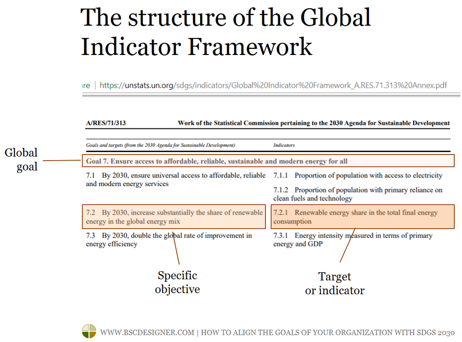 The structure of the Global Indicator Framework