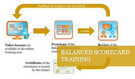 Online Training for Balanced Scorecard and KPIs
