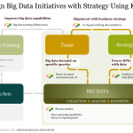 Align Big Data Initiatives with Strategy Using KPIs