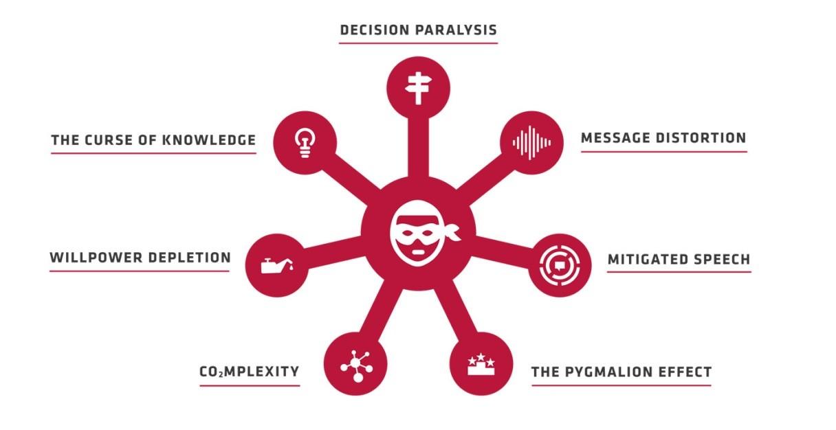 7 razones por las cuales la mayoría de los esfuerzos de ejecución estratégica fallan