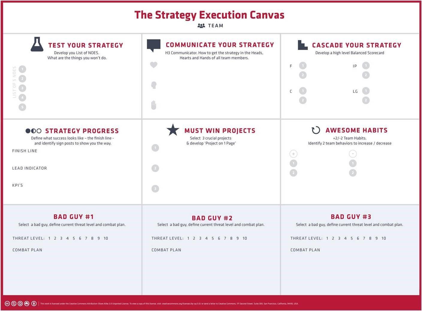 El canvas de ejecución estratégica