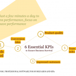 6 Essential KPIs to Ensure Business Survival