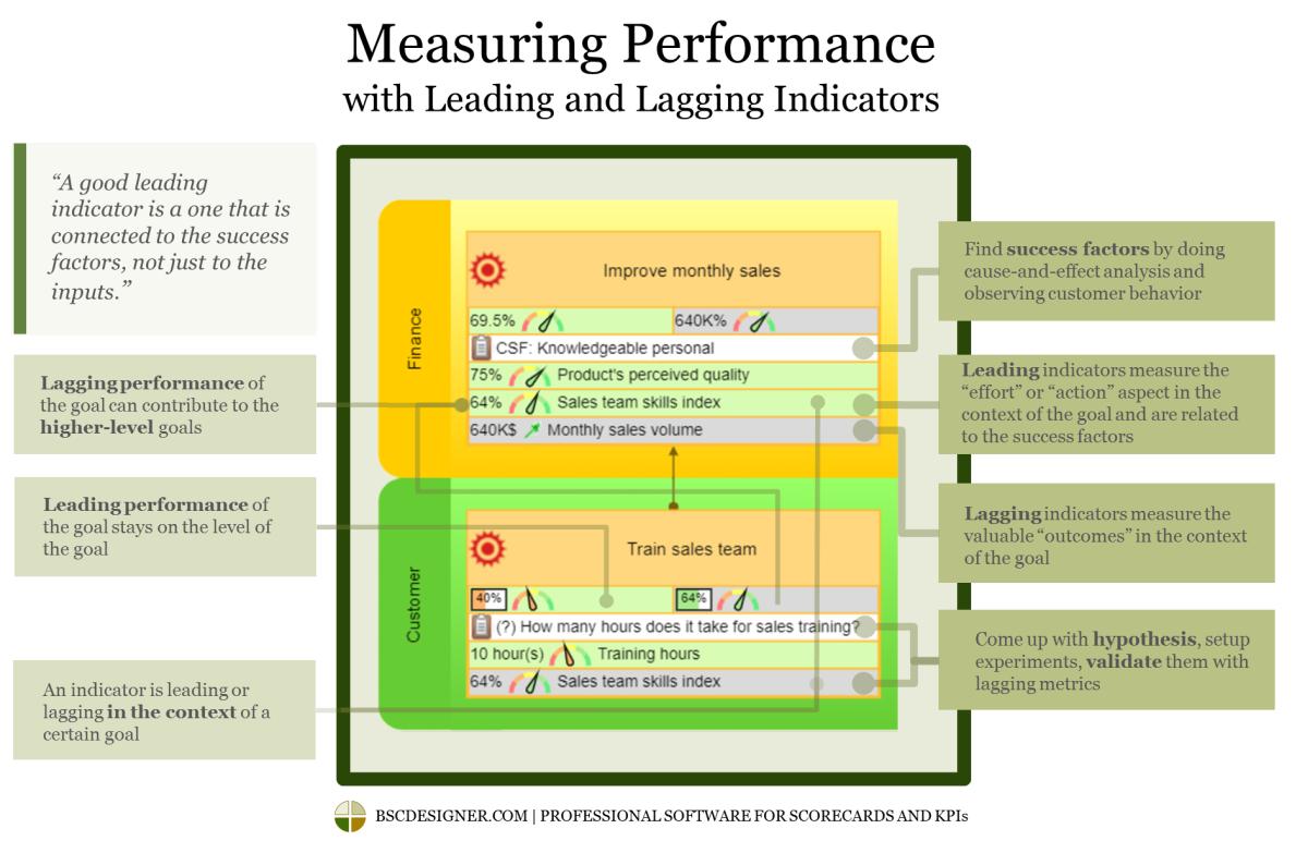 A diferença entre indicadores de tendência e indicadores de resultados