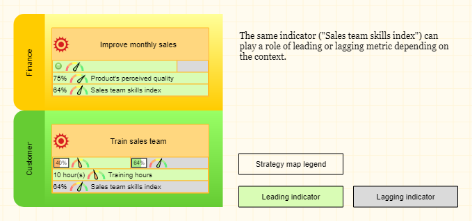 """The same indicator might be a leading one for the context of an """"Improve monthly sales"""" goal."""